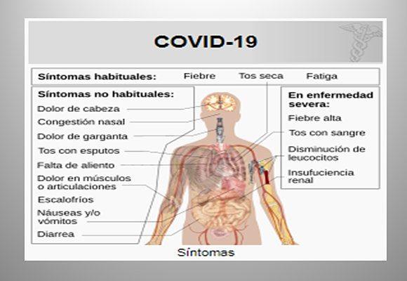 Síntomas del Coronavirus o Covid-19