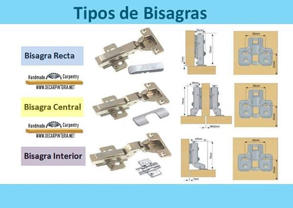 Tipos de Bisagras; Rectas, Central e interior.